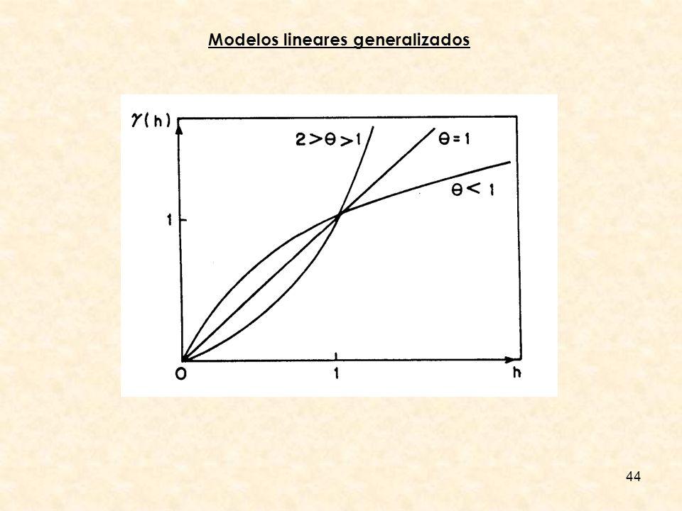 Modelos lineares generalizados