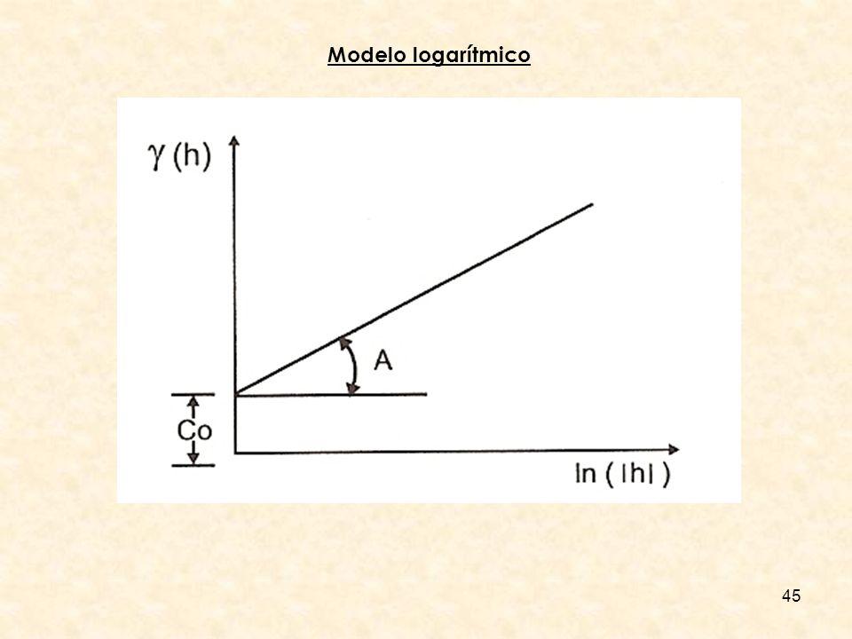 Modelo logarítmico