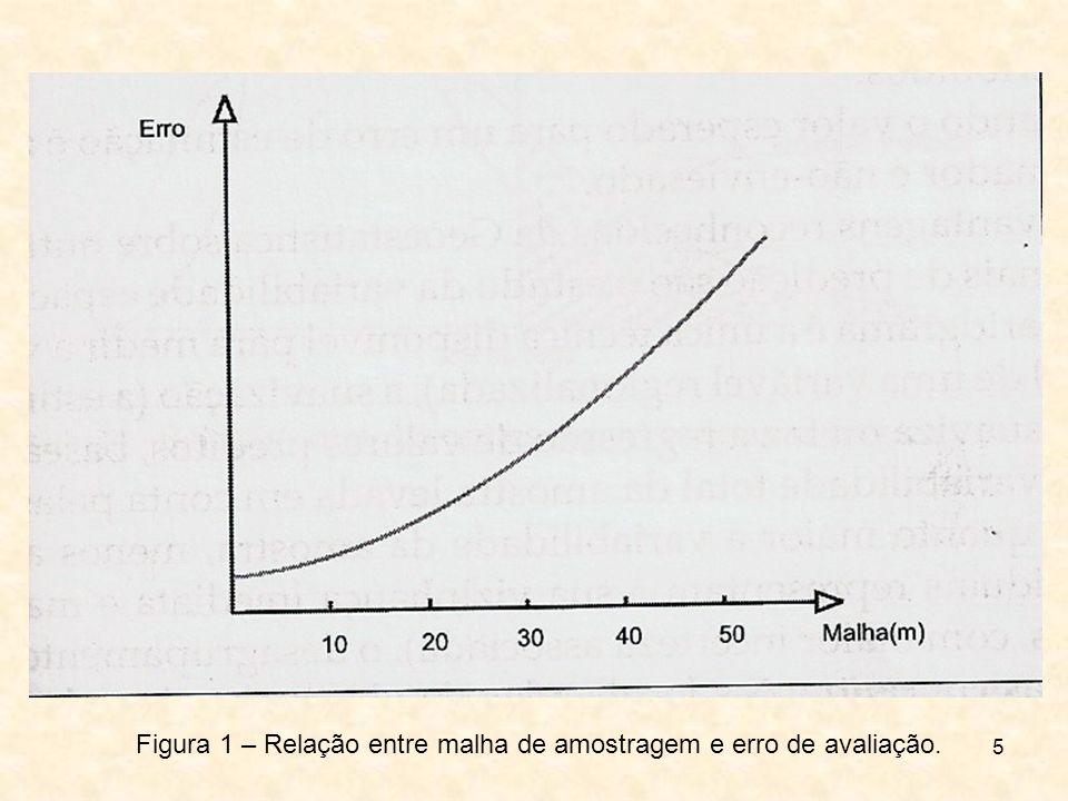 Figura 1 – Relação entre malha de amostragem e erro de avaliação.