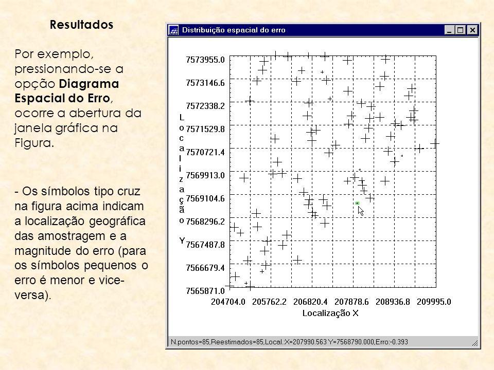 Resultados Por exemplo, pressionando-se a opção Diagrama Espacial do Erro, ocorre a abertura da janela gráfica na Figura.