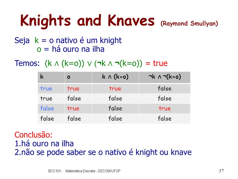 Knights and Knaves (Raymond Smullyan)