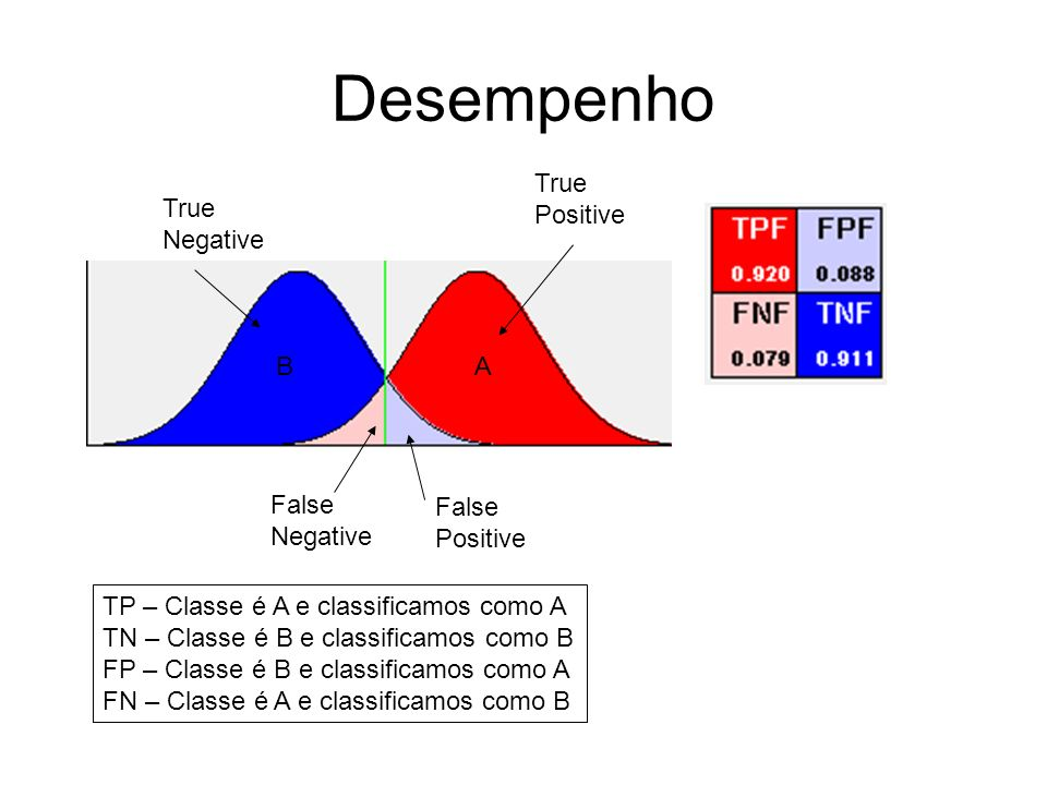 Desempenho True Positive True Negative B A False Negative False