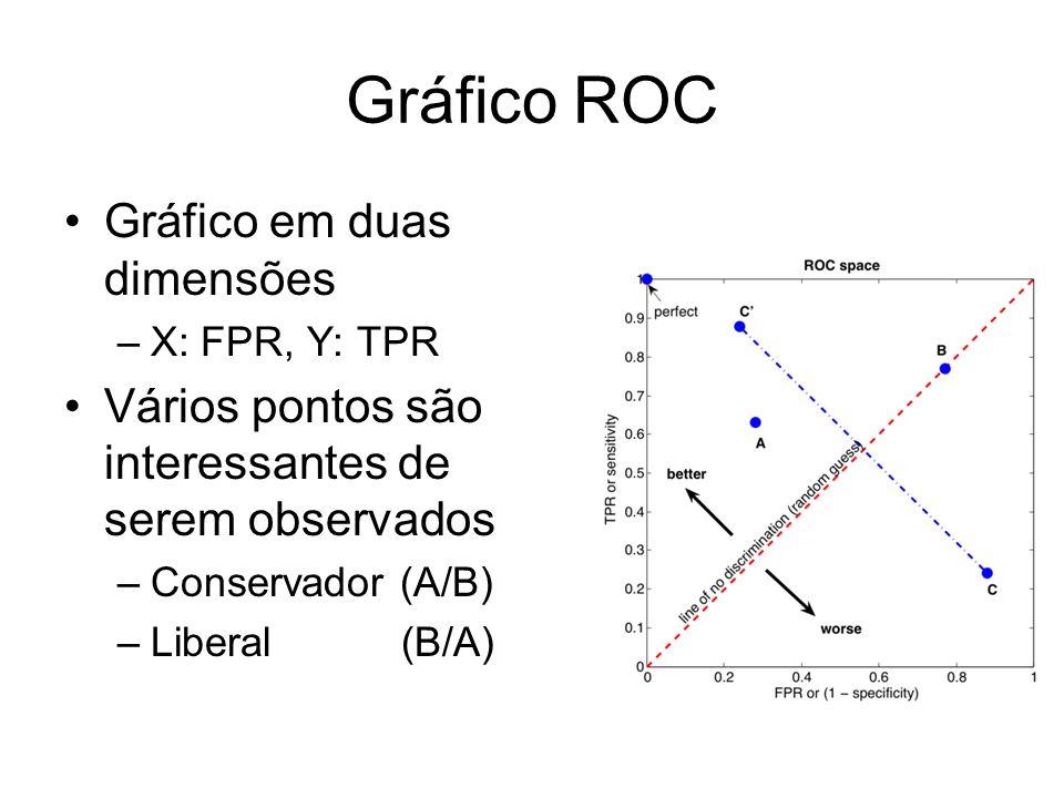 Gráfico ROC Gráfico em duas dimensões