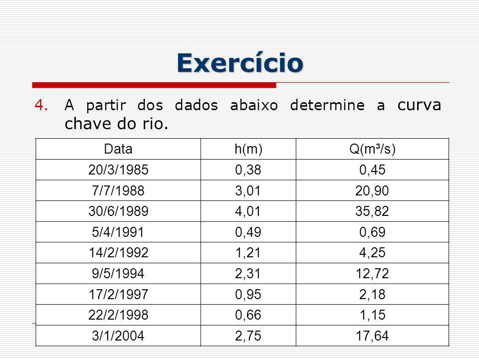 Exercício A partir dos dados abaixo determine a curva chave do rio.