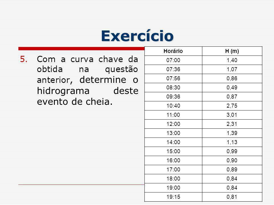 Exercício Horário. H (m) 07:00. 1,40. 07:36. 1,07. 07:56. 0,86. 08:30. 0,49. 09:36. 0,87.