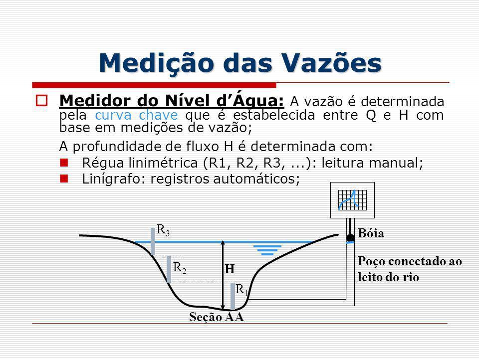 Medição das Vazões Medidor do Nível d'Água: A vazão é determinada pela curva chave que é estabelecida entre Q e H com base em medições de vazão;