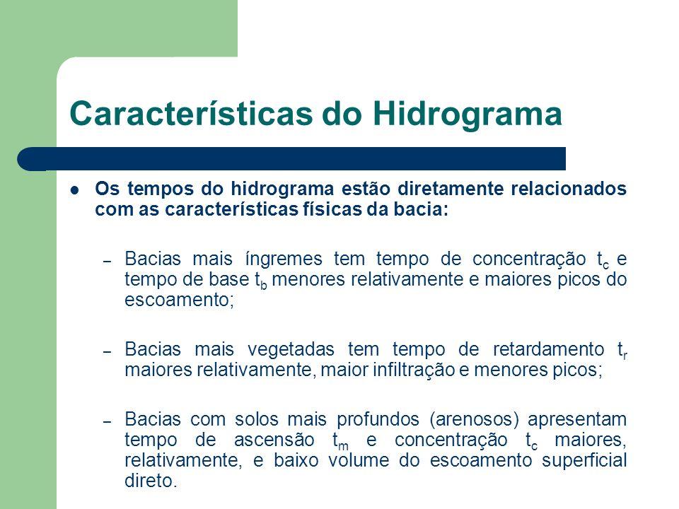 Características do Hidrograma