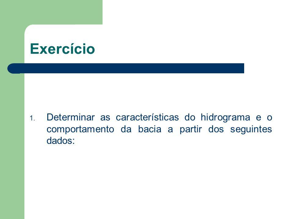 Exercício Determinar as características do hidrograma e o comportamento da bacia a partir dos seguintes dados: