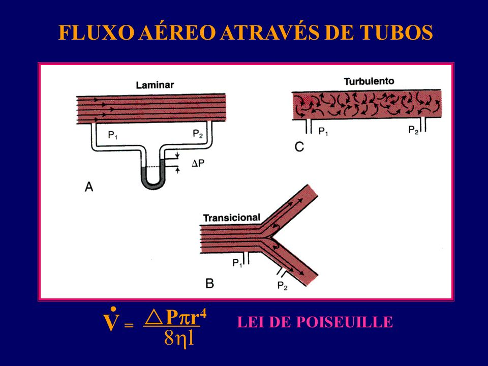 FLUXO AÉREO ATRAVÉS DE TUBOS