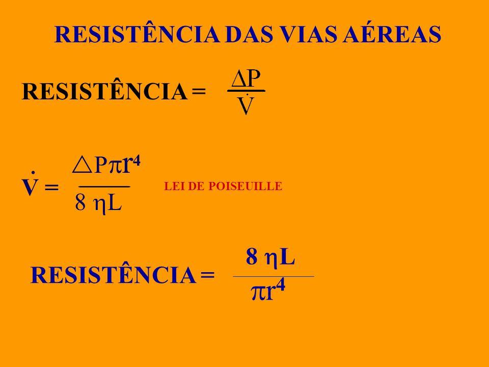 · r4 RESISTÊNCIA DAS VIAS AÉREAS RESISTÊNCIA = Pr4 V = 8 L 8 L