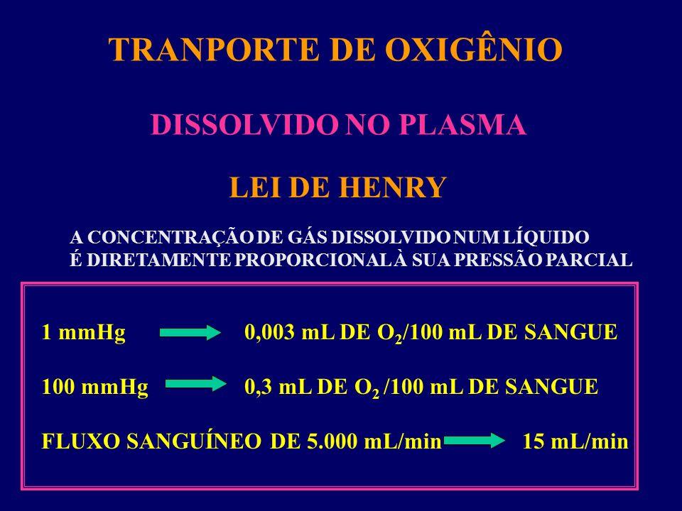 TRANPORTE DE OXIGÊNIO DISSOLVIDO NO PLASMA LEI DE HENRY
