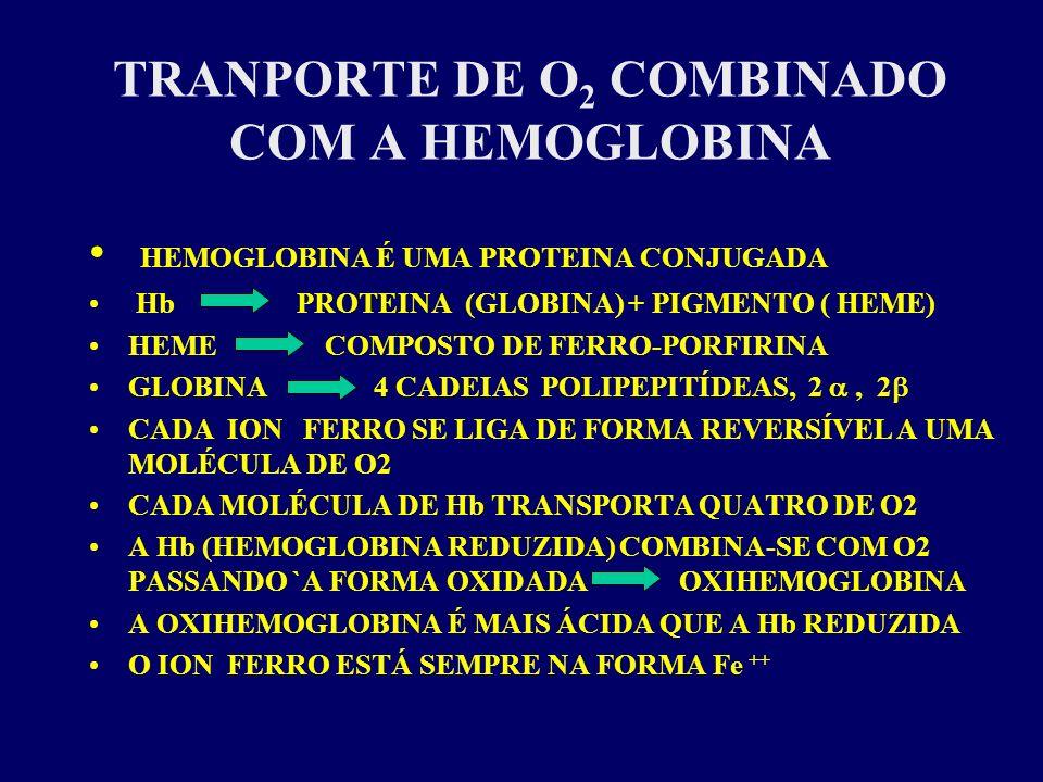 TRANPORTE DE O2 COMBINADO COM A HEMOGLOBINA