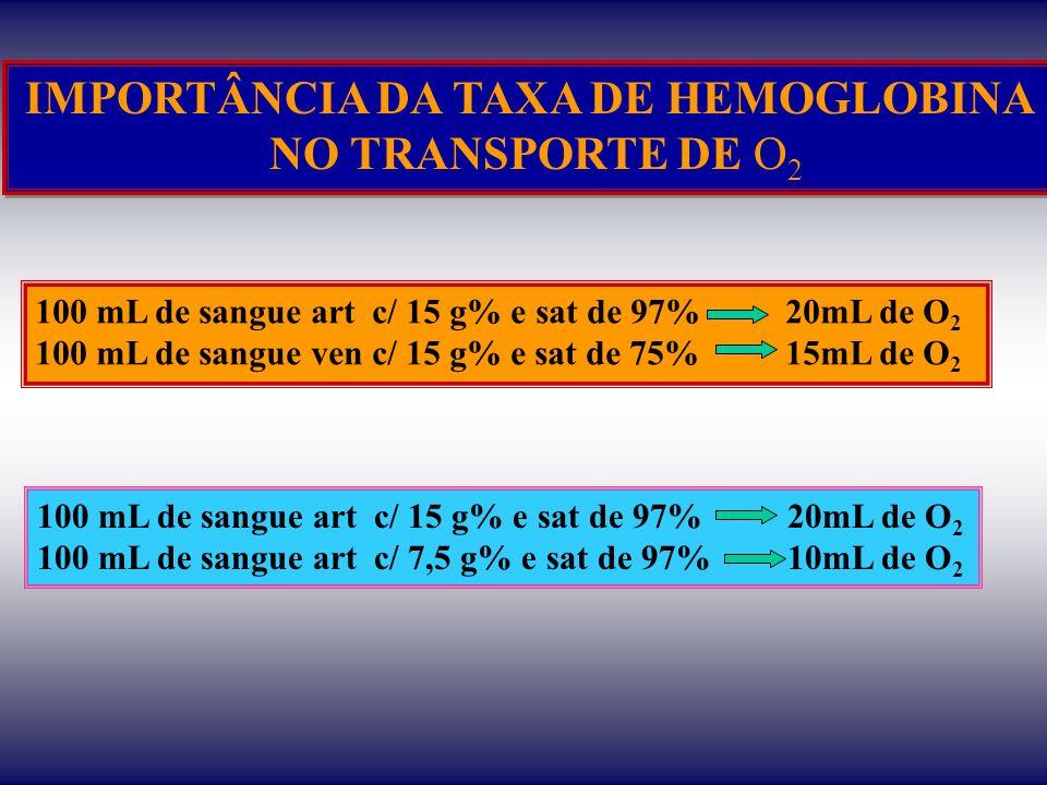 IMPORTÂNCIA DA TAXA DE HEMOGLOBINA
