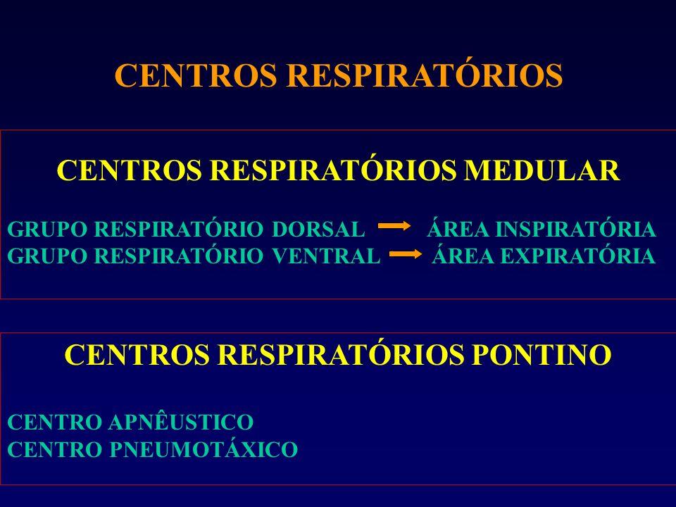 CENTROS RESPIRATÓRIOS MEDULAR CENTROS RESPIRATÓRIOS PONTINO