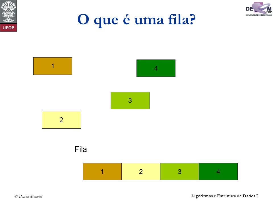 O que é uma fila 1 4 3 2 Fila 1 2 3 4 Algoritmos e Estrutura de Dados I