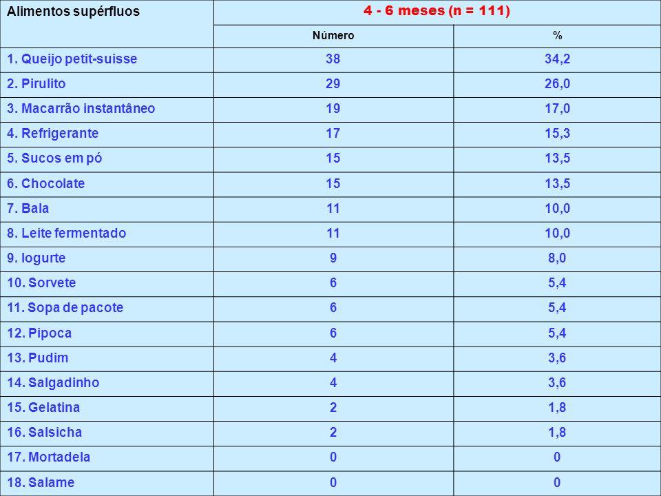 Alimentos supérfluos 4 - 6 meses (n = 111) 1. Queijo petit-suisse 38