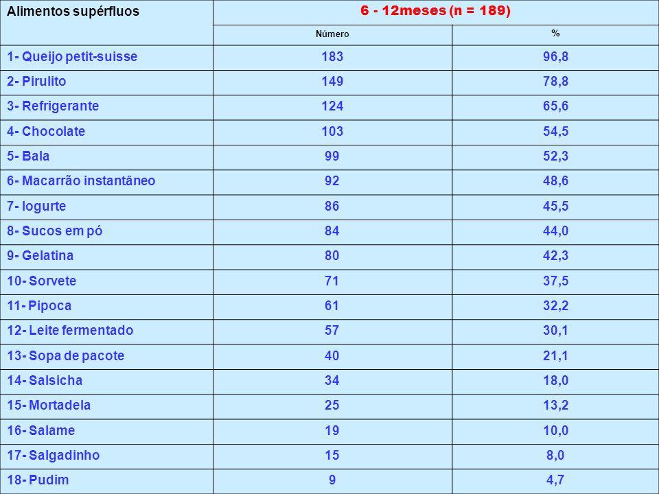 6- Macarrão instantâneo 92 48,6 7- Iogurte 86 45,5 8- Sucos em pó 84