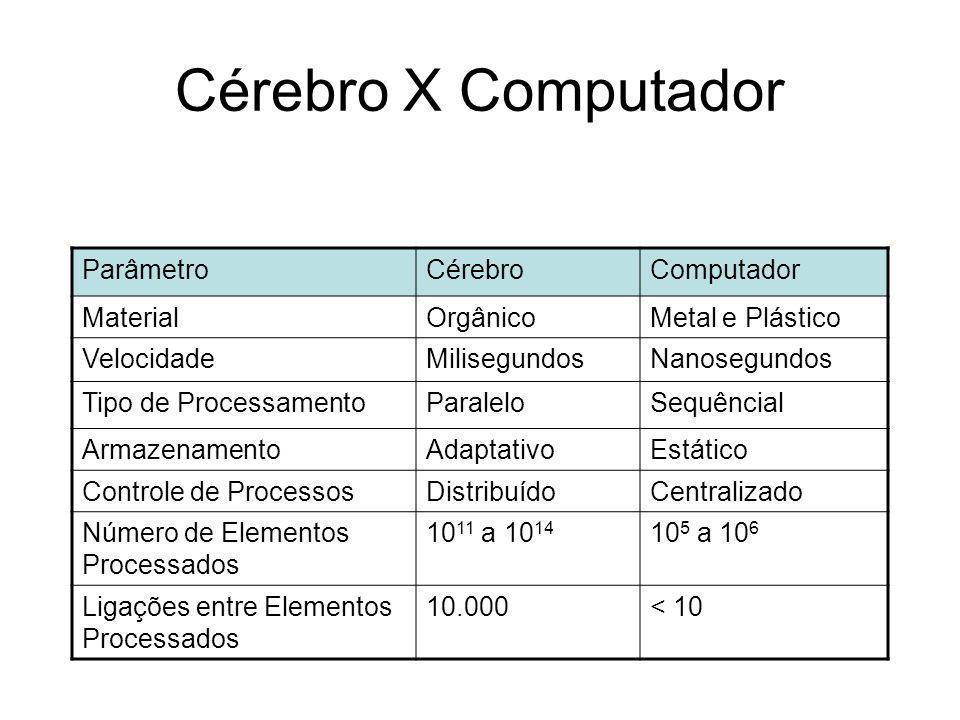 Cérebro X Computador Parâmetro Cérebro Computador Material Orgânico