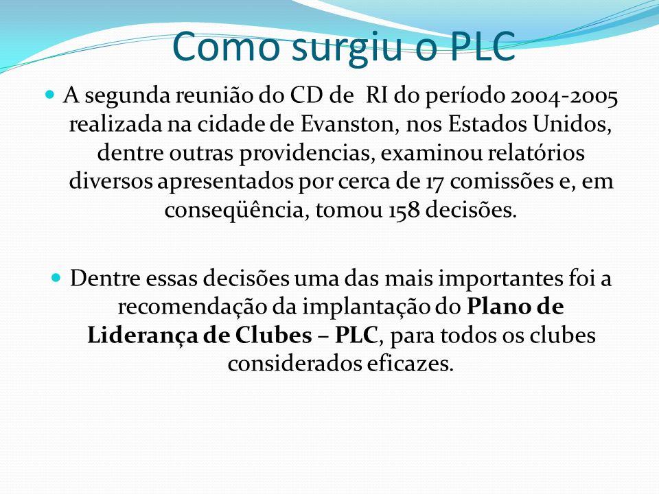 Como surgiu o PLC