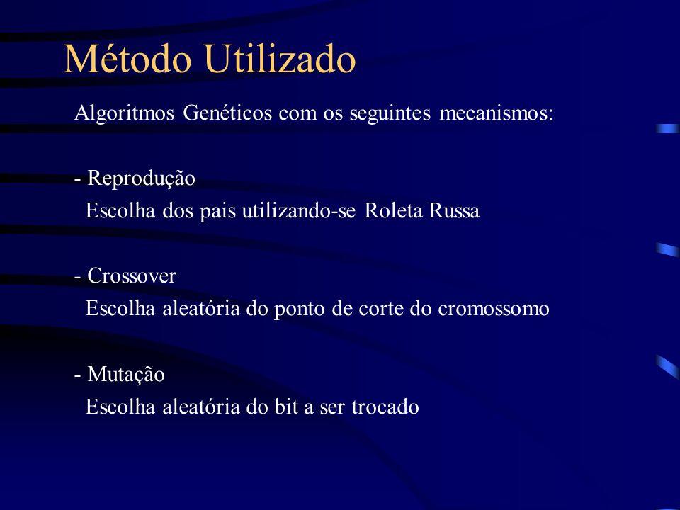 Método Utilizado Algoritmos Genéticos com os seguintes mecanismos: