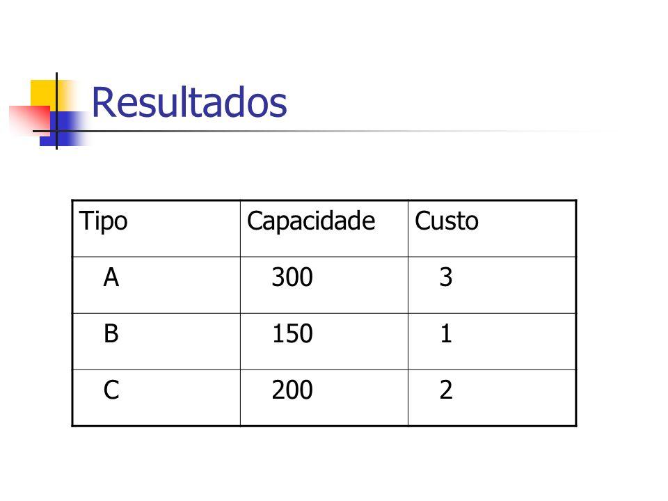 Resultados Tipo Capacidade Custo A 300 3 B 150 1 C 200 2