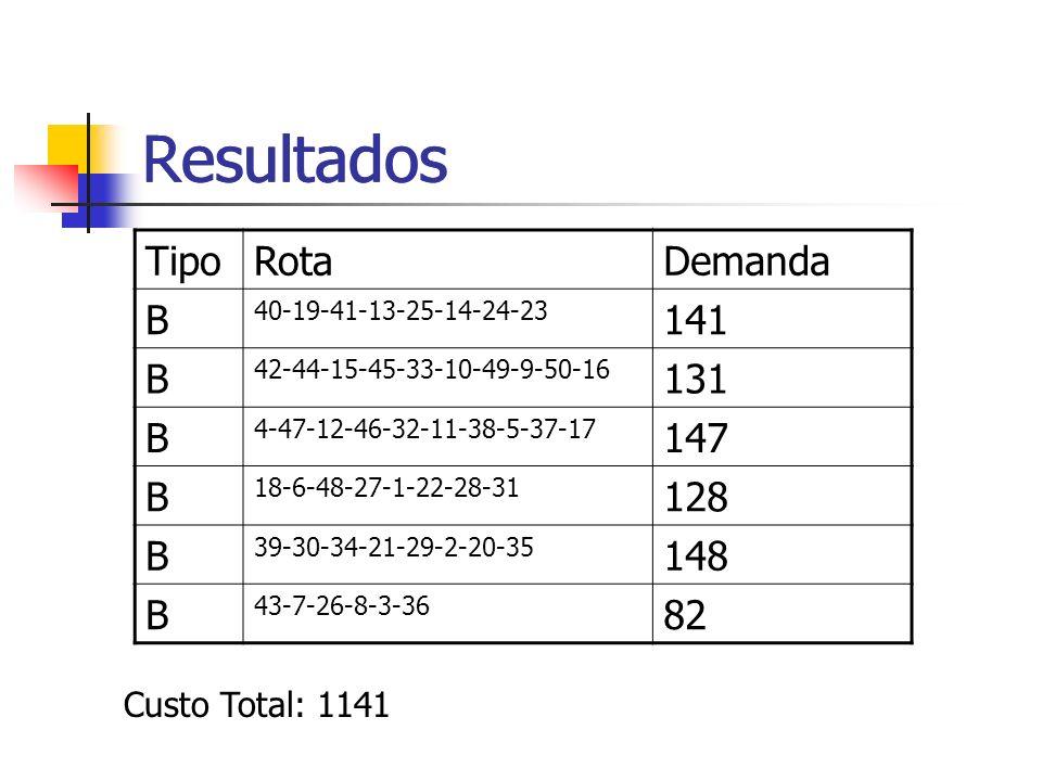 Resultados Resultados Tipo Rota Demanda B 141 131 147 128 148 82