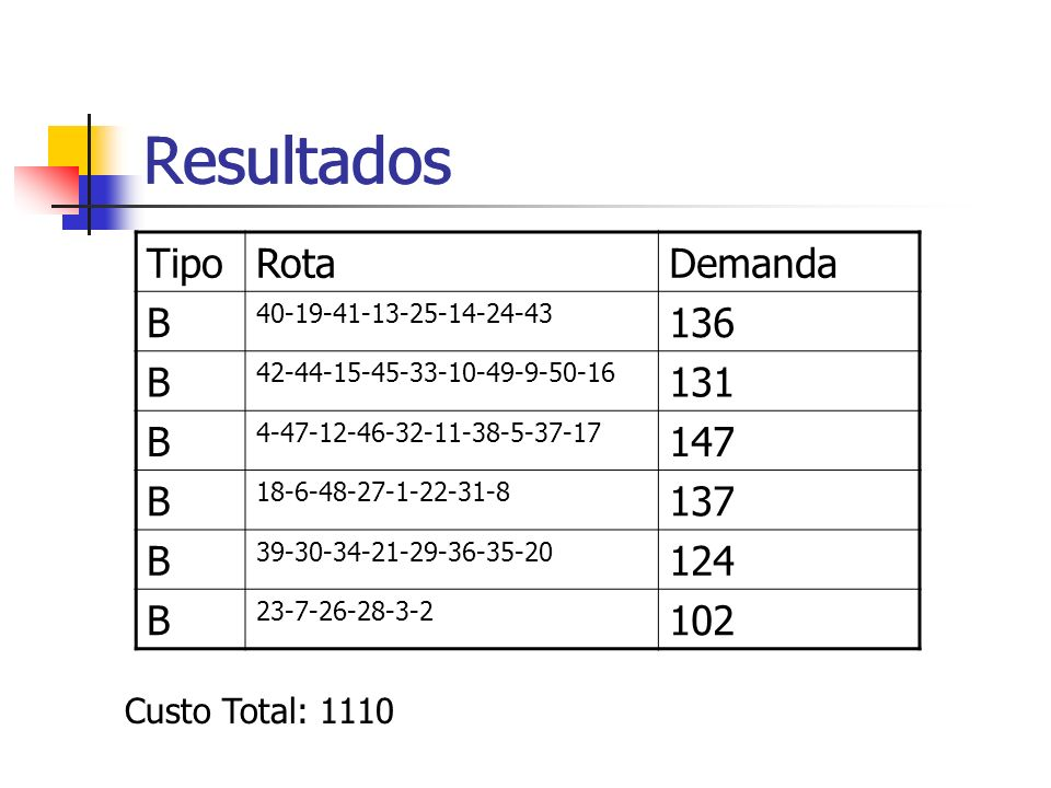 Resultados Resultados Tipo Rota Demanda B 136 131 147 137 124 102