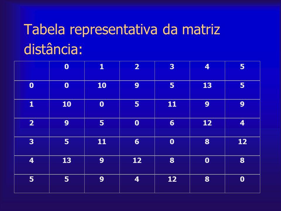 Tabela representativa da matriz distância: