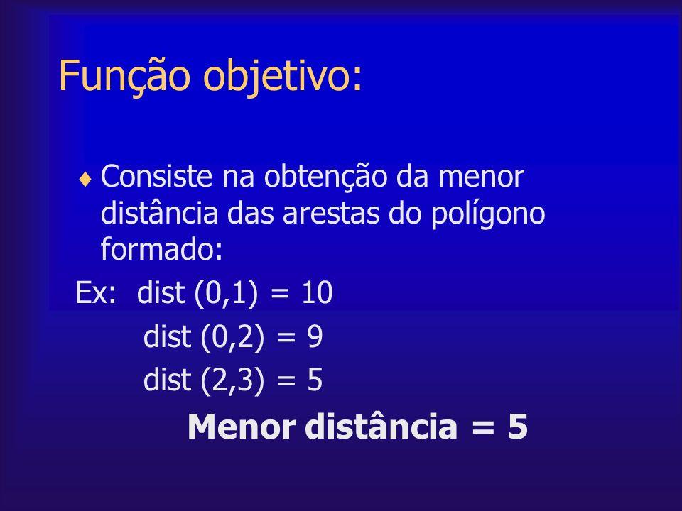 Função objetivo: Menor distância = 5