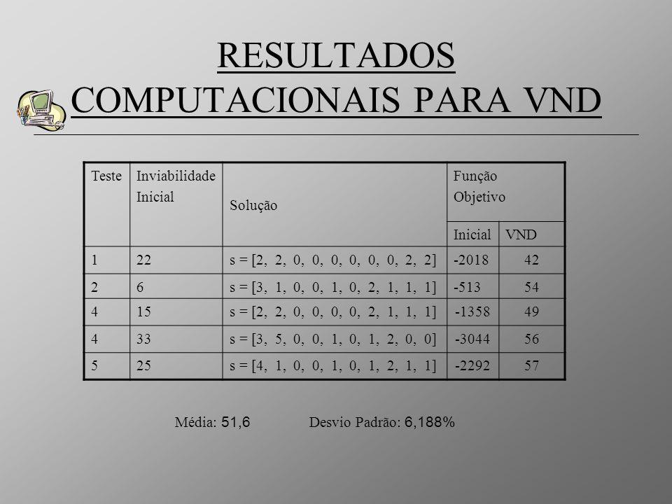 RESULTADOS COMPUTACIONAIS PARA VND