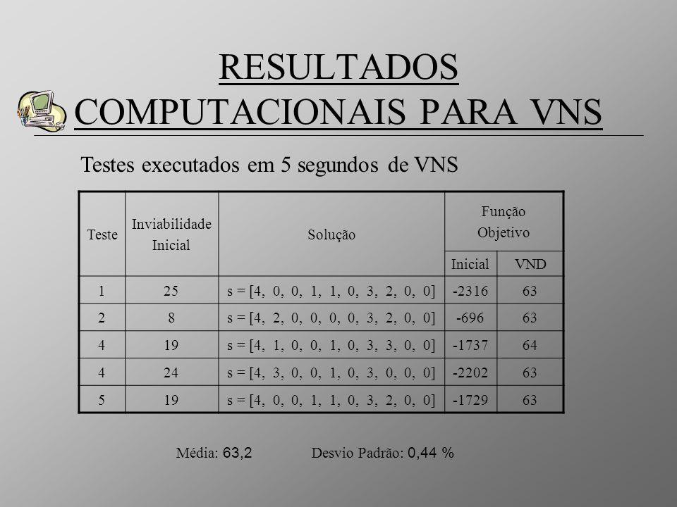 RESULTADOS COMPUTACIONAIS PARA VNS
