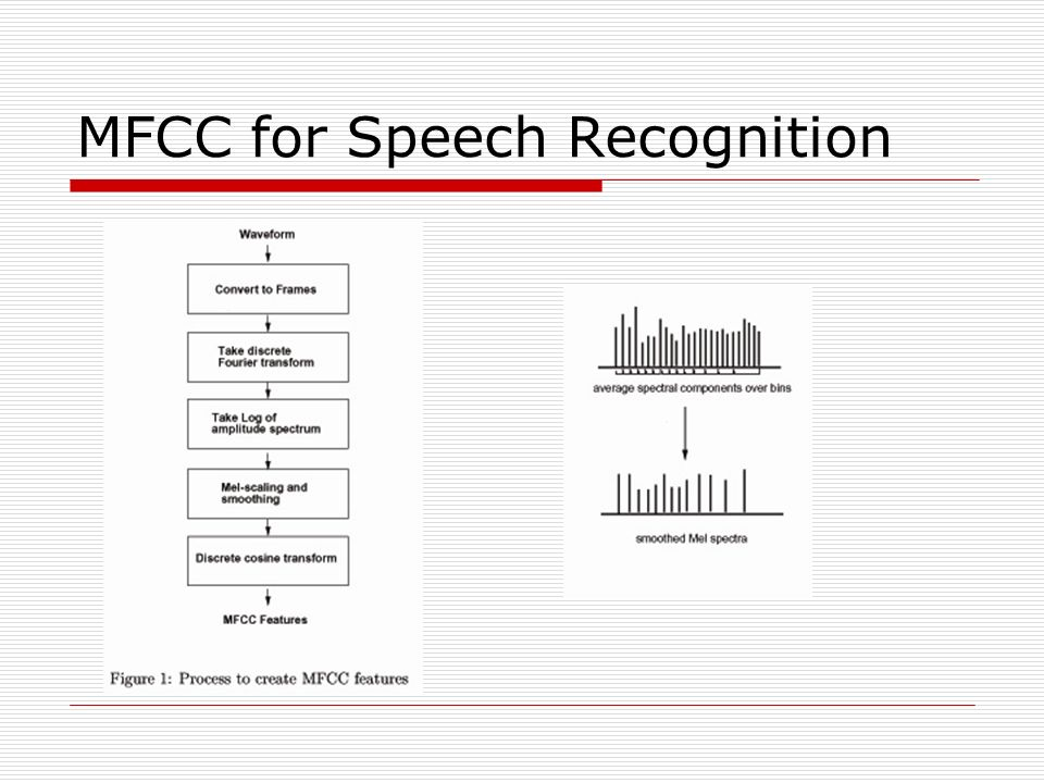 MFCC for Speech Recognition