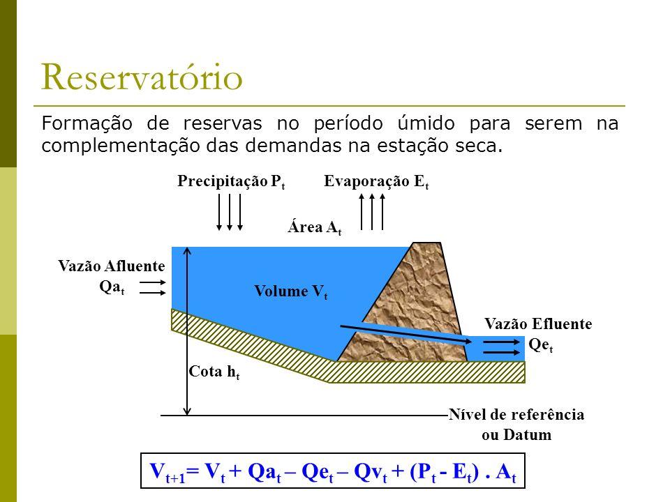 Vt+1= Vt + Qat – Qet – Qvt + (Pt - Et) . At