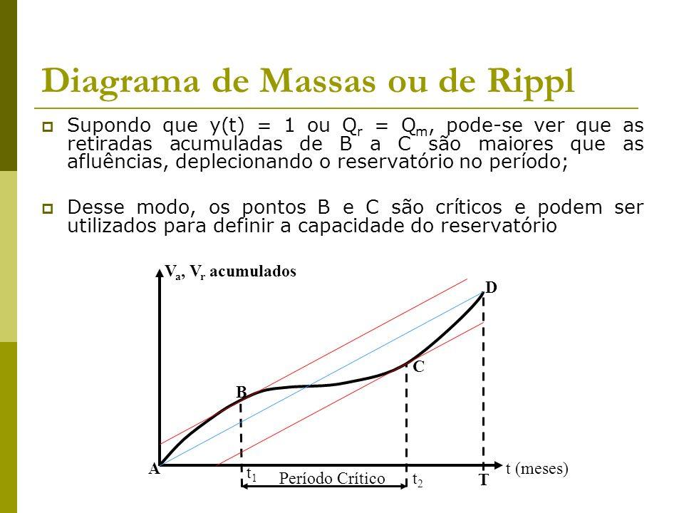 Diagrama de Massas ou de Rippl