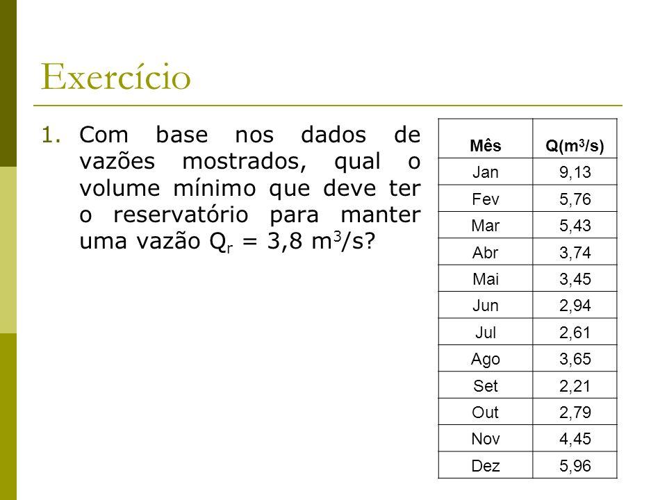 Exercício Com base nos dados de vazões mostrados, qual o volume mínimo que deve ter o reservatório para manter uma vazão Qr = 3,8 m3/s