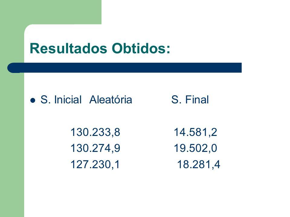 Resultados Obtidos: S. Inicial Aleatória S. Final 130.233,8 14.581,2