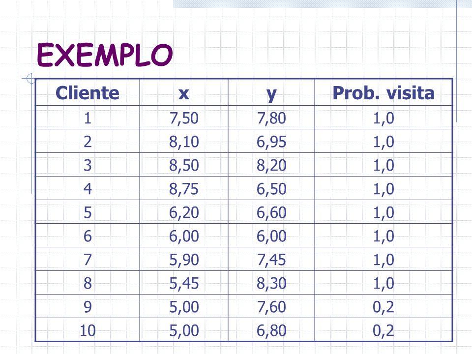 EXEMPLO Cliente x y Prob. visita 1 7,50 7,80 1,0 2 8,10 6,95 3 8,50