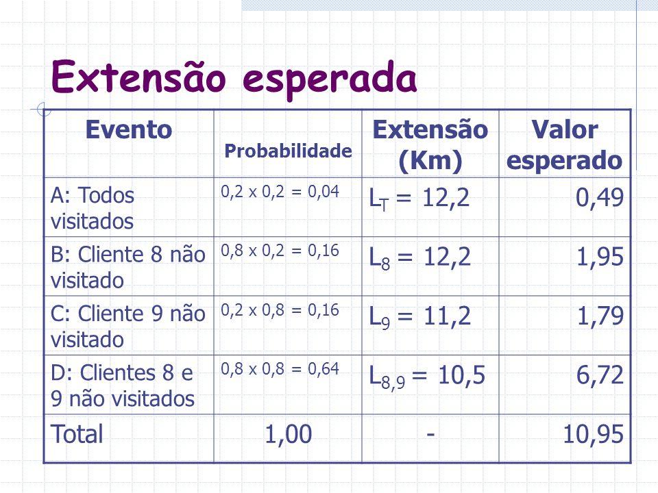 Extensão esperada Evento Extensão (Km) Valor esperado LT = 12,2 0,49