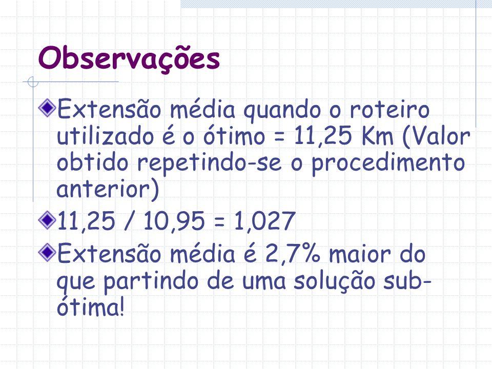 Observações Extensão média quando o roteiro utilizado é o ótimo = 11,25 Km (Valor obtido repetindo-se o procedimento anterior)