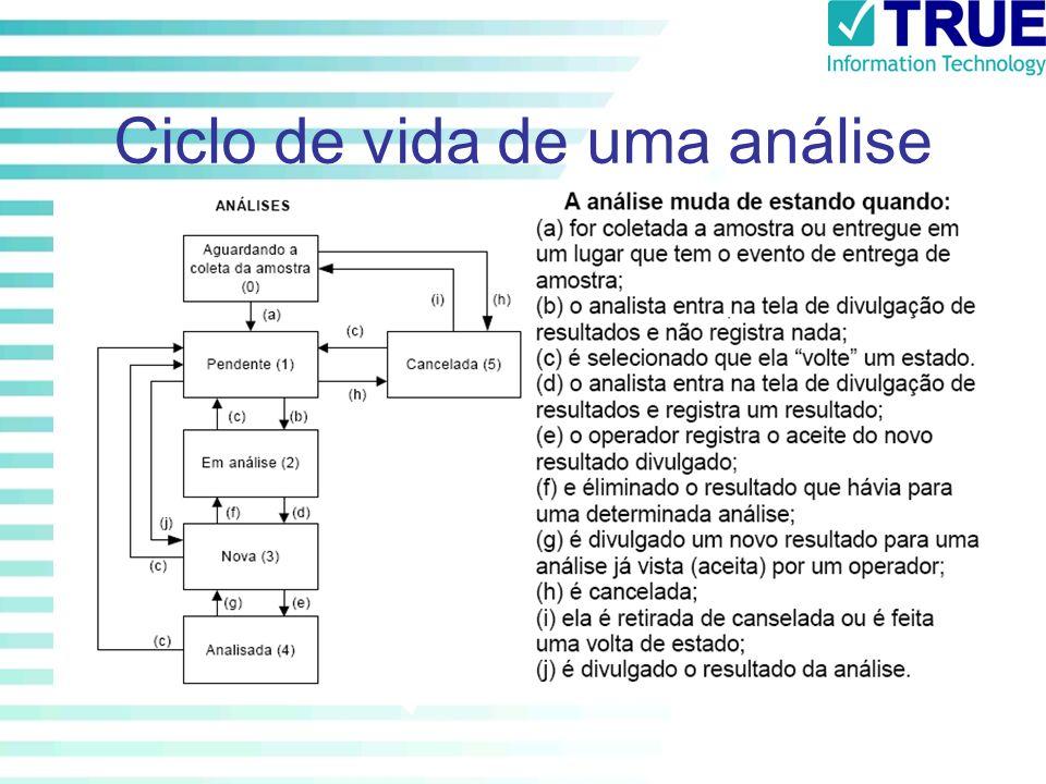 Ciclo de vida de uma análise