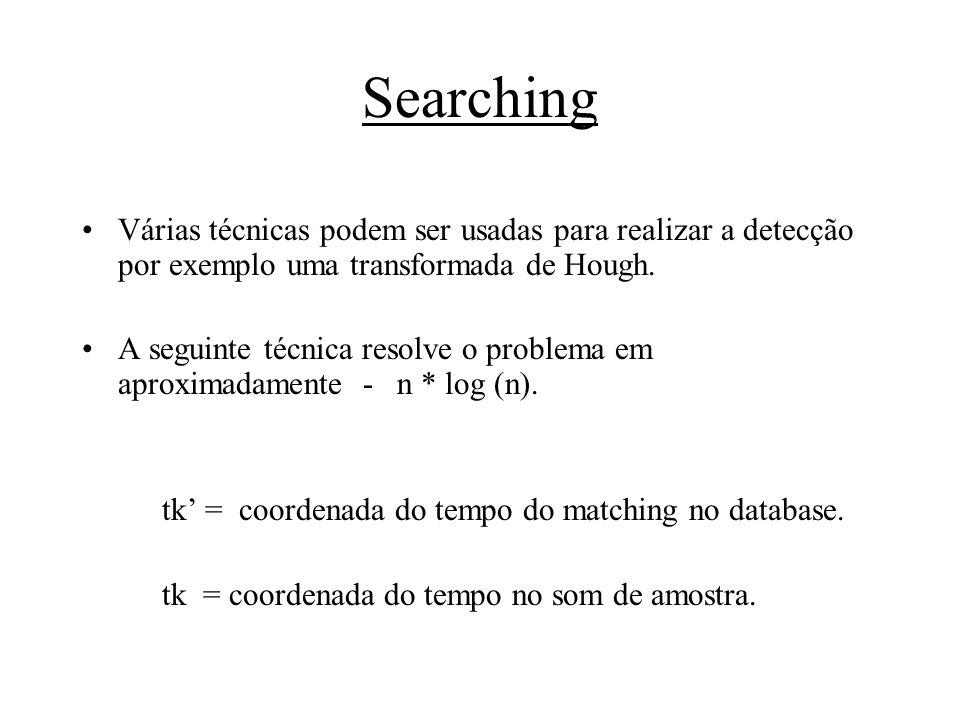 Searching Várias técnicas podem ser usadas para realizar a detecção por exemplo uma transformada de Hough.