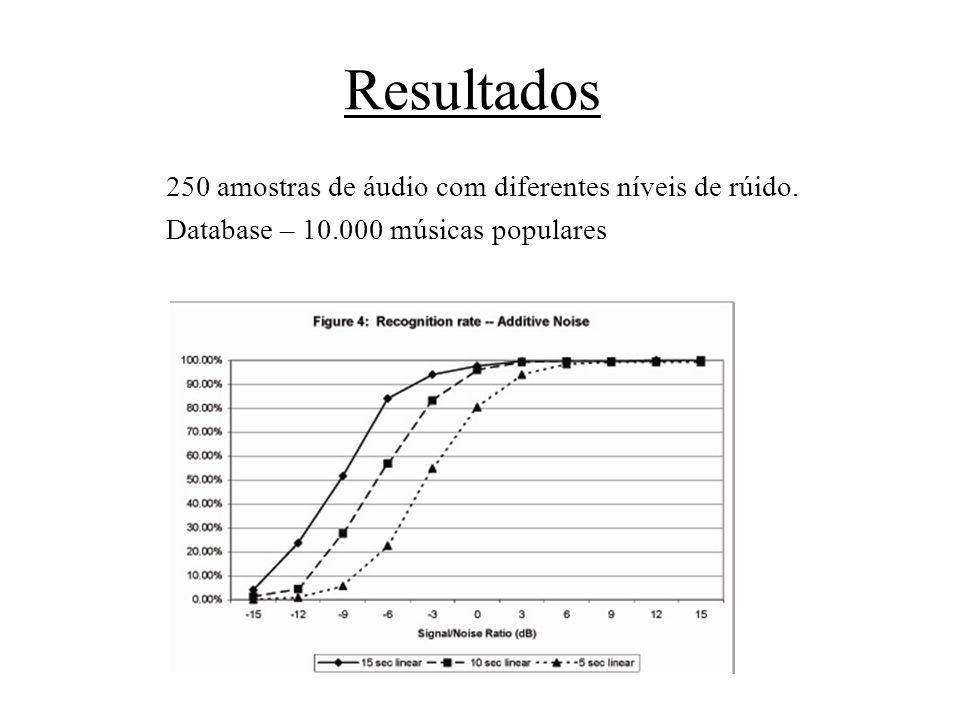 Resultados 250 amostras de áudio com diferentes níveis de rúido.