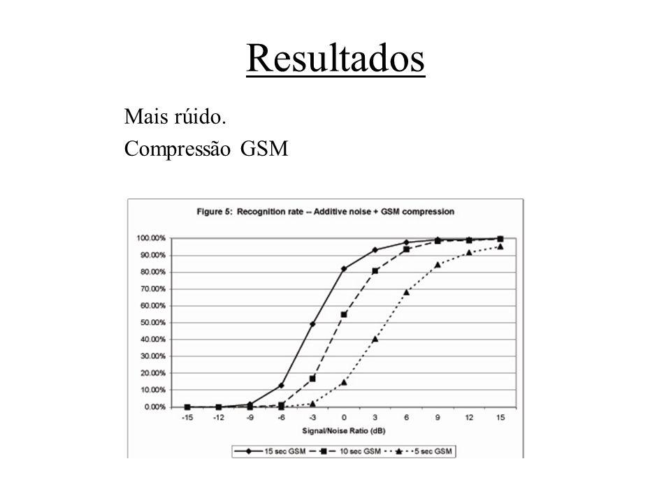 Resultados Mais rúido. Compressão GSM