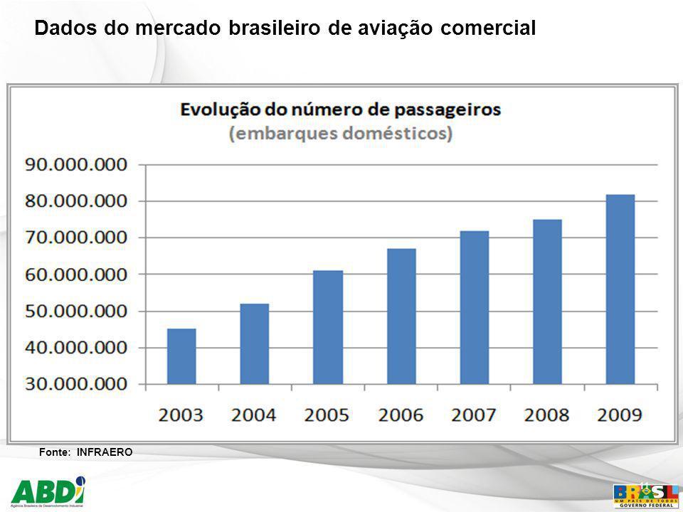 Dados do mercado brasileiro de aviação comercial