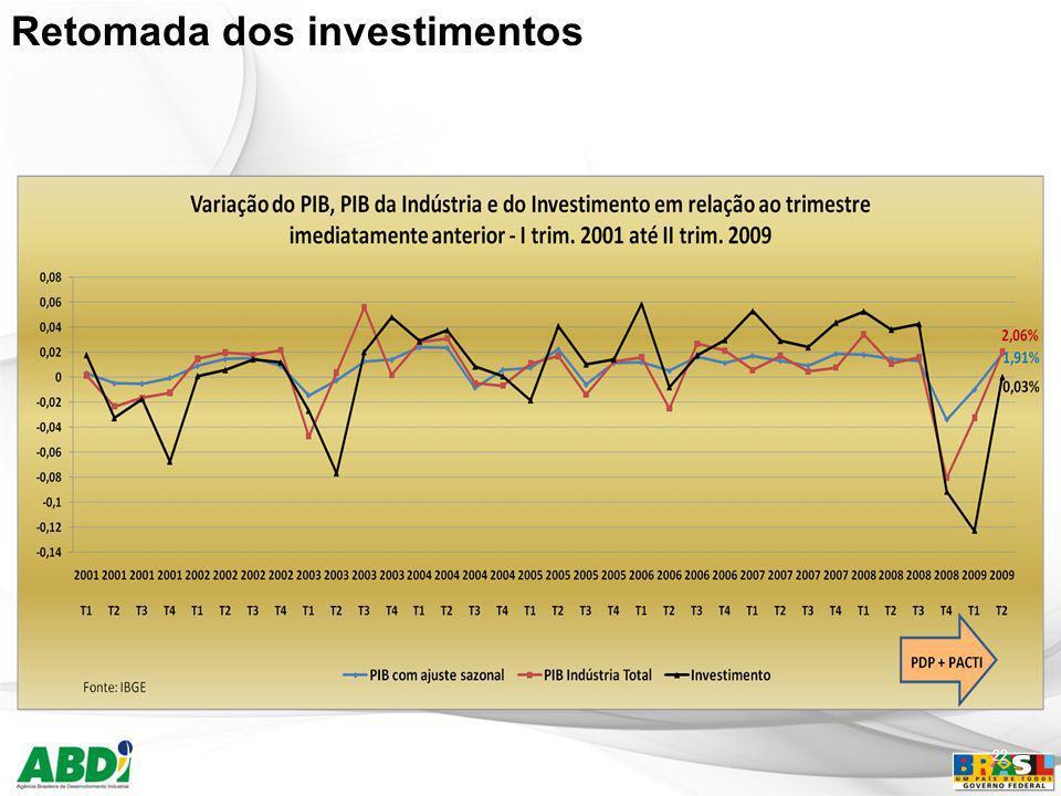 Retomada dos investimentos