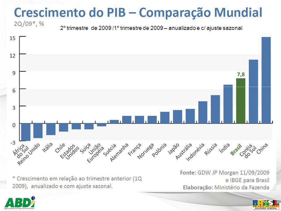 2º trimestre de 2009 /1º trimestre de 2009 – anualizado e c/ ajuste sazonal