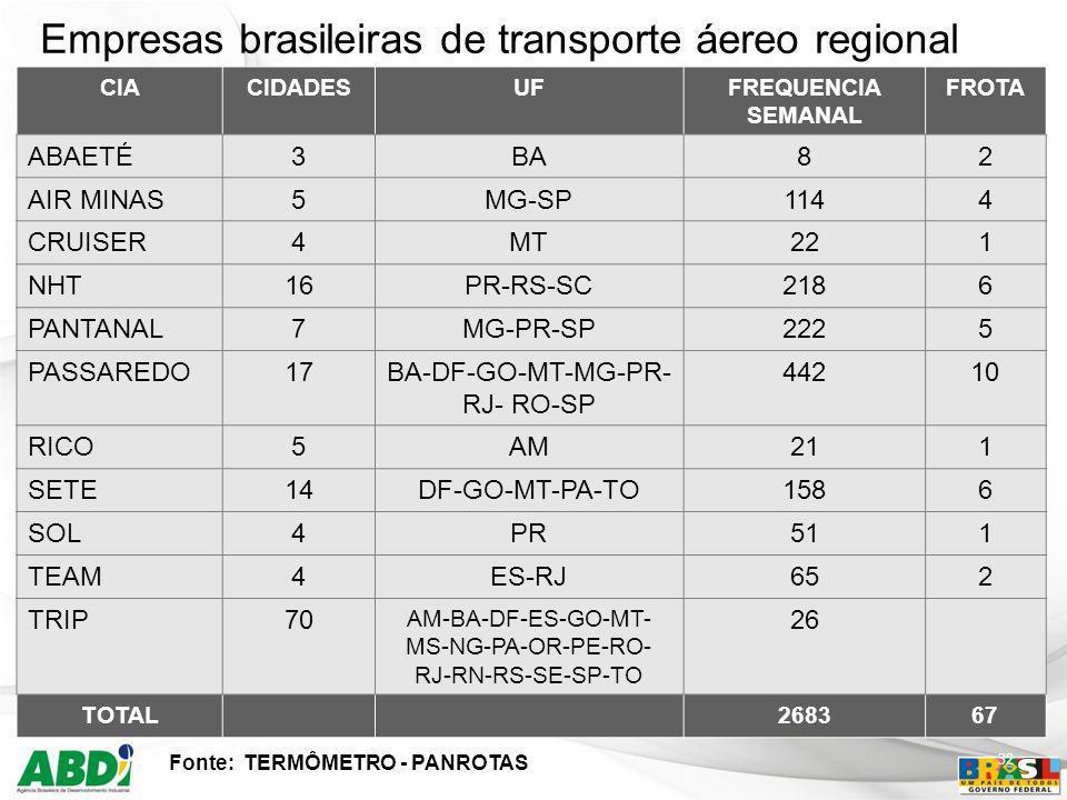 Empresas brasileiras de transporte áereo regional
