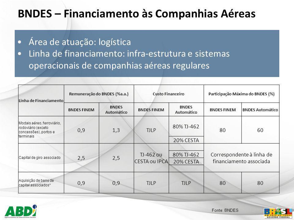 BNDES – Financiamento às Companhias Aéreas