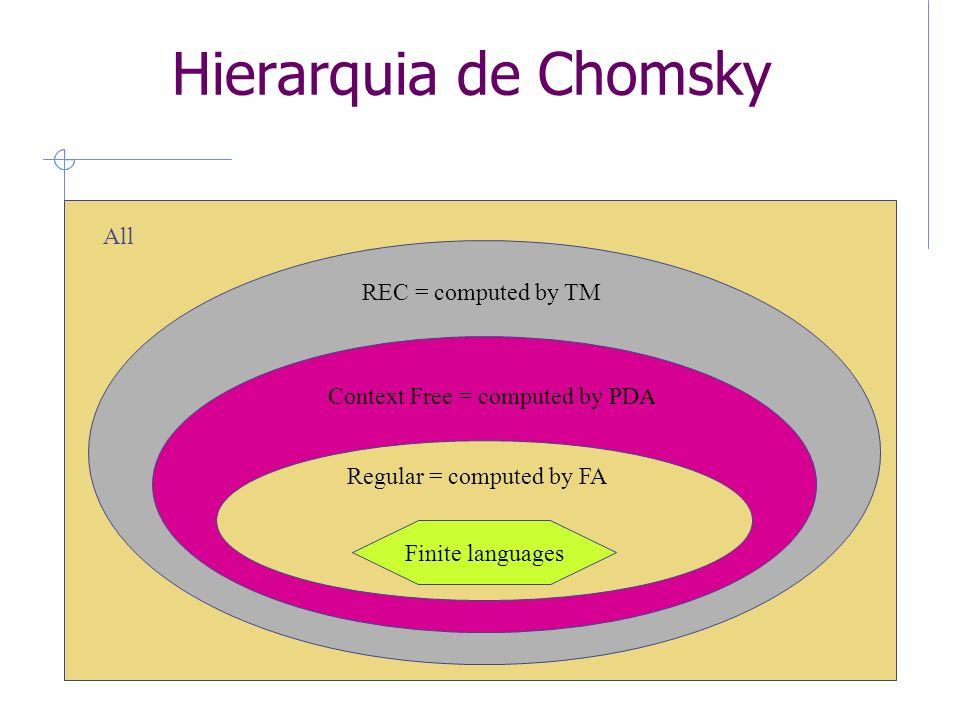 Hierarquia de Chomsky 8 All REC = computed by TM