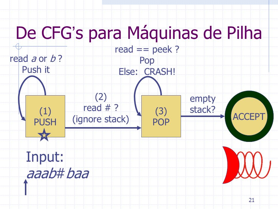 De CFG's para Máquinas de Pilha